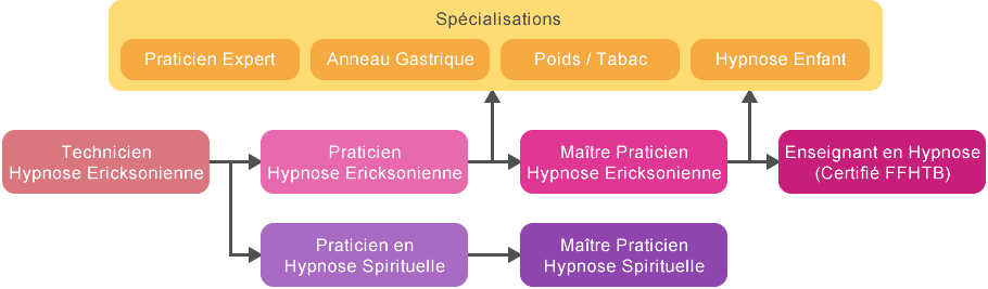 Formations Hypnose
