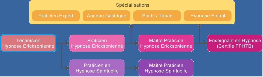 Technicien Hypnose
